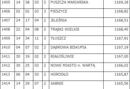 Najbogatsze i najbiedniejsze gminy. Gmina Zamość na 1403 miejscu na 2478 sklasyfikowanych samorządów