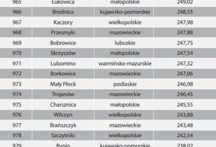 Gmina Zamość na dalekim miejscu w rankingu wykorzystania środków europejskich przez samorządy 2014–2017 –