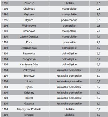 Ranking: Siła kobiet w samorządzie ale NIE w Gminie Zamość