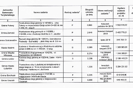 75 mln zł na drogi lokalne w woj. lubelskim rozdane (zdjęcia, wideo)