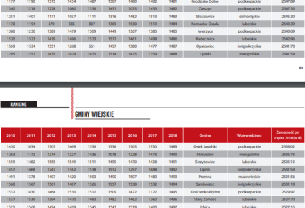Najbiedniejsze i najbogatsze gminy według rankingu pisma Wspólnota. Gmina Zamość z tendencją spadkową w rankingu