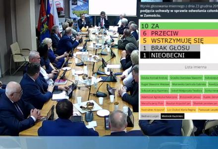 XI sesja Rady Powiatu w Zamościu – odwołanie członka Zarządu Powiatu w Zamościu i uchwalenie budżetu powiatu na 2020 rok [ VIDEO ]