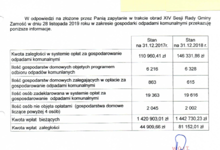 Gmina Zamość: Kto nie płaci za odbiór śmieci?.