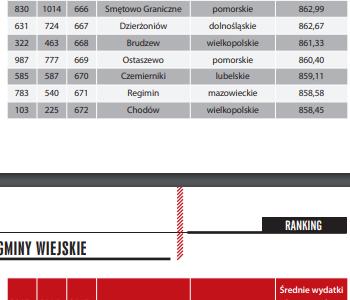Liderzy samorządowych inwestycji 2017-2019. Jak wypada nasz region na tle Polski